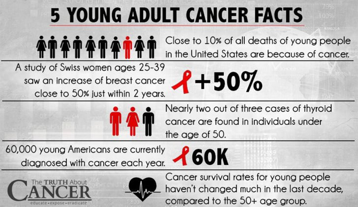 10-tips-for-preventing-cancer-in-young-adults_1